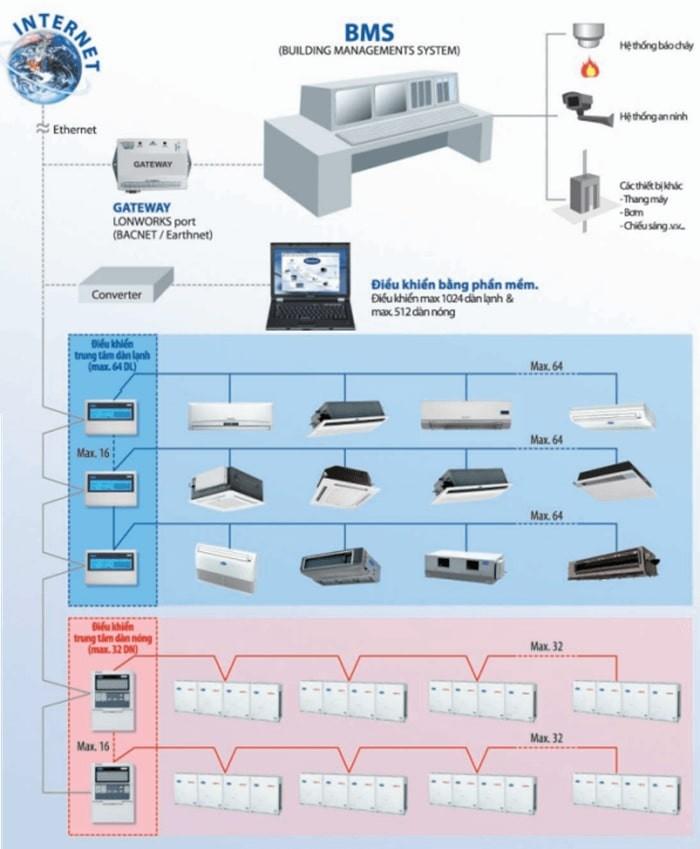 Hệ thống điều khiển điều hòa trung tâm VRF