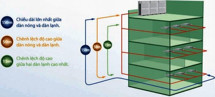 Lắp ống ga dài và chênh lệch độ cao dàn nóng dàn lạnh lớn
