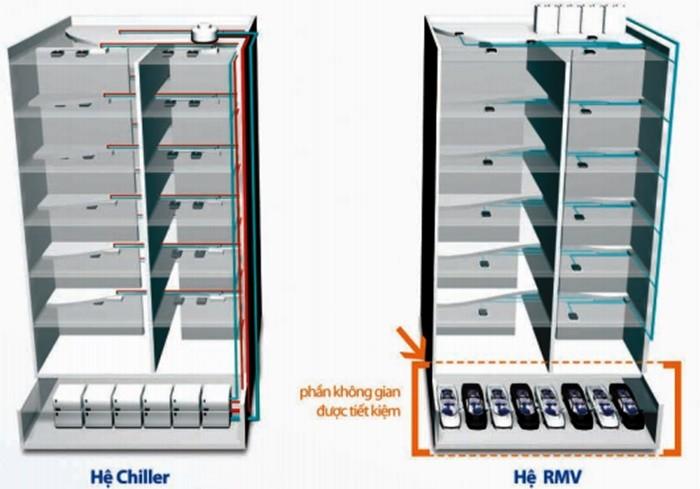 Tiết kiệm không gian với hệ thống điều hòa VRF mitsubishi heavy
