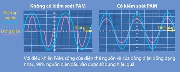 Cong Nghe Dc Pam Inverter Tren May Lanh Mitsubishi Heavy