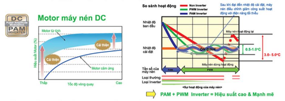 Dc Pam Inverter Mittsubishi Heavy